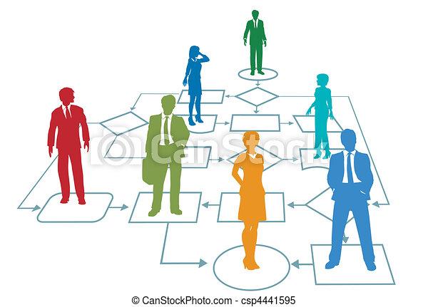 kierownictwo, handlowy, proces, kolor, drużyna, flowchart - csp4441595