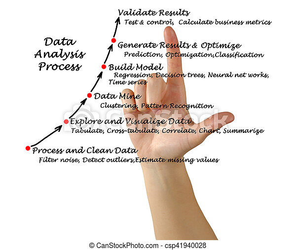 proces, dane, analiza - csp41940028
