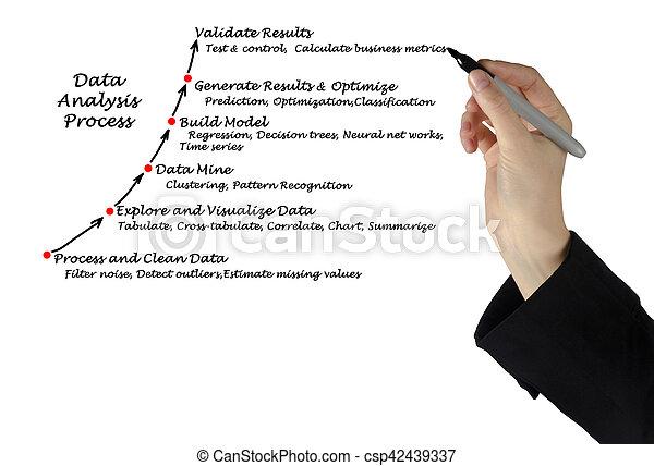 proces, dane, analiza - csp42439337