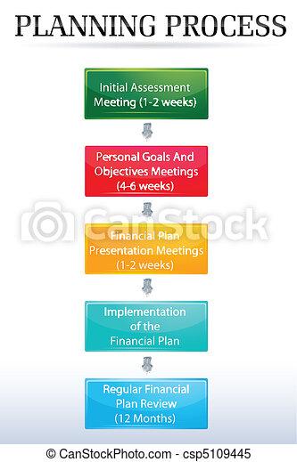 proces, planowanie, wykres - csp5109445